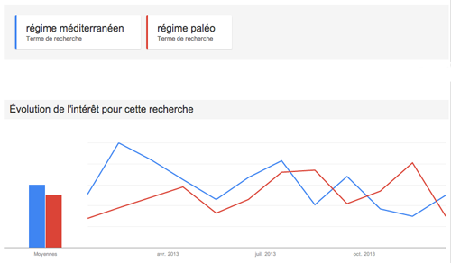 Google Trends 2013 Paléo