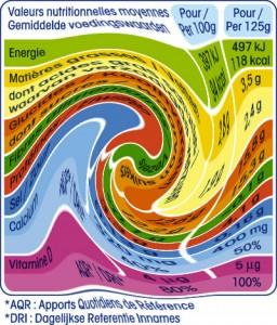 valeurs-nutritionnelles-twirl